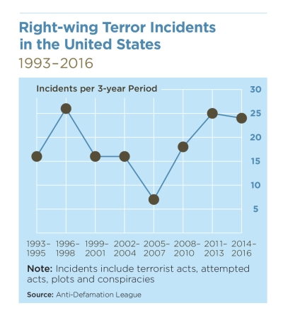 Right-wing Terror Incidents in the United Stats, 1993-2016