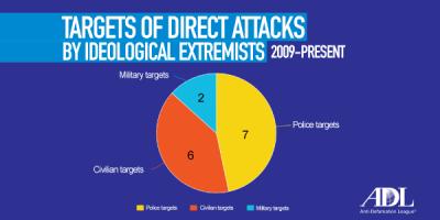TW-TargetsofAttacks