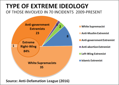 Type of Extreme Ideology 2009 to present