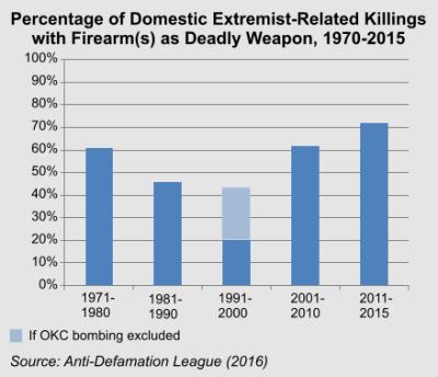 extremistkillingswithfirearms1970-2015